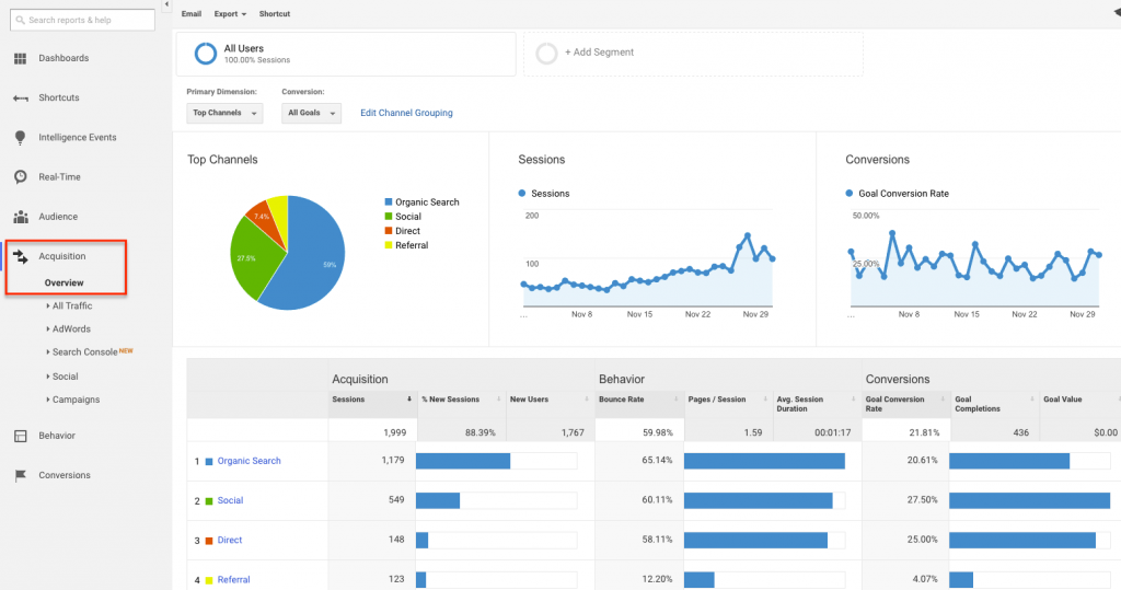 Google Analytics Shivarweb