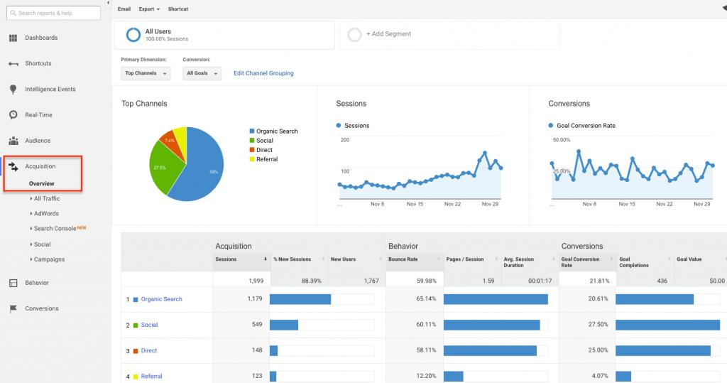 Google Analytics Shivarweb
