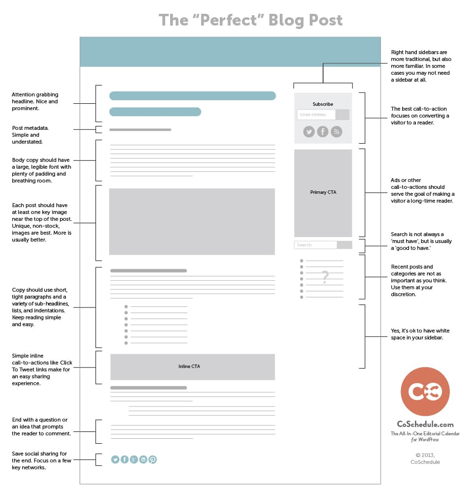 Layout blog yang baik dan benar